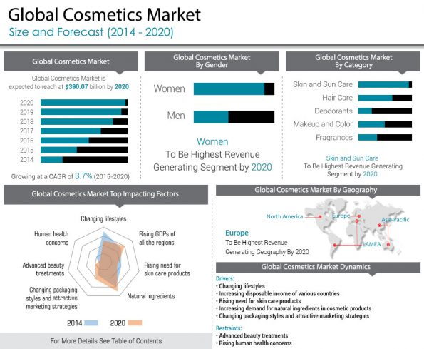 global cosmetics giant segment to global cosmetic market Challenging growth in the luxury a global luxury goods market b global cosmetic goods market of the global cosmetics market in 2013.