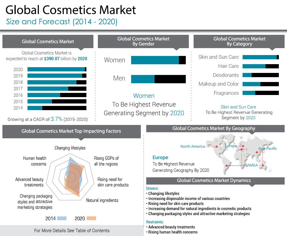 market analysis for european personal care Market research for the beauty and personal care industry, with beauty and personal introducing enhanced country reports featuring interactive datagraphics, charts and analysis market research on the beauty and personal care industry standardised and cross-comparable total market sizes.